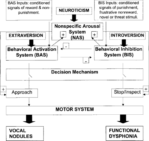Personality Traits and Psychological Factors in Voice