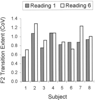 Adaptation of Stuttering Frequency During Repeated Readings